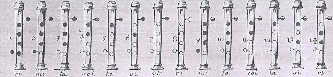 A line drawing of a French flageolet fingering chart.