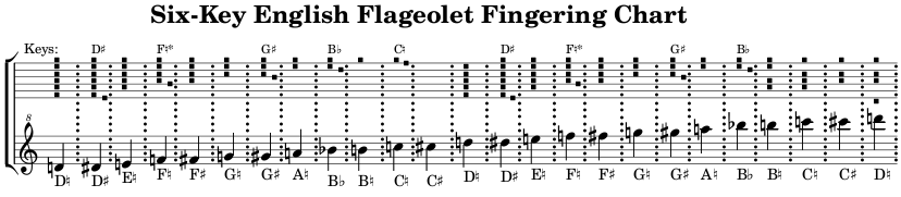 Fingering chart for the 6 Keyed English Flageolet.