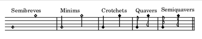 A table showing semibreves, minims, crotchets, quavers and semiquavers.