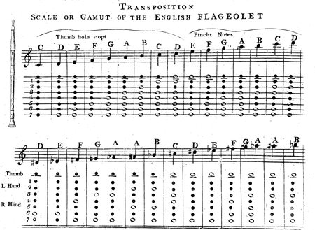 English flageolet fingering chart.