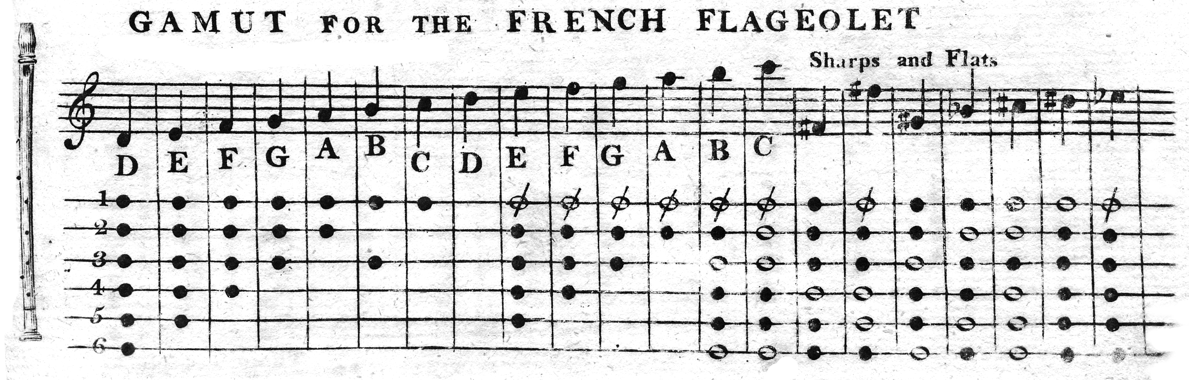French flageolet fingering chart.